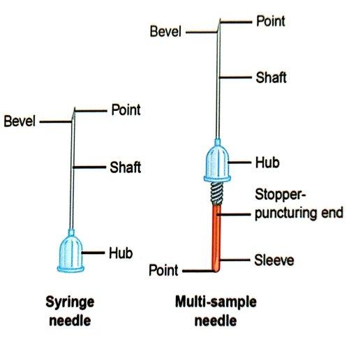 ساختار سوزن و سرنگ