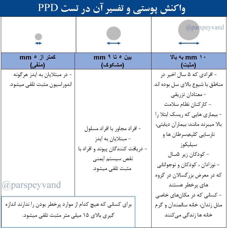 تفسیر نتیجه آزمایش PPD