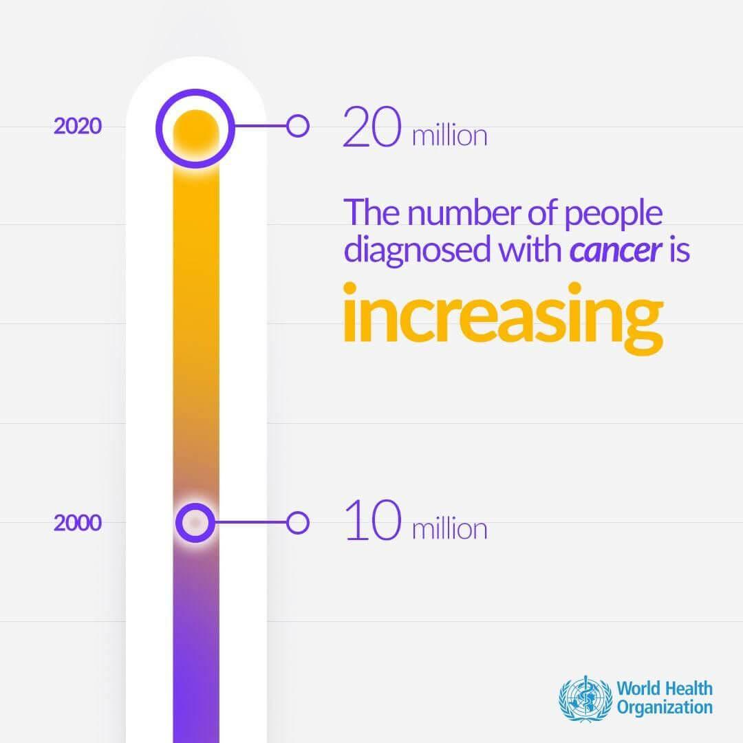 ابتلا به سرطان
